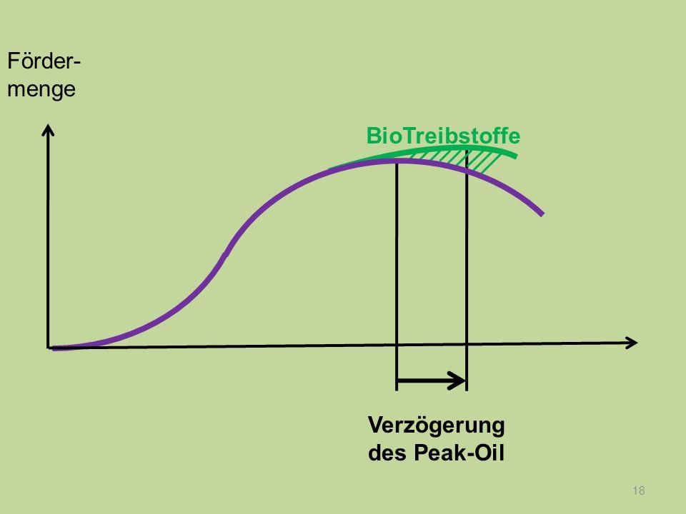 18 Verzögerung des Peak-Oil Förder- menge BioTreibstoffe