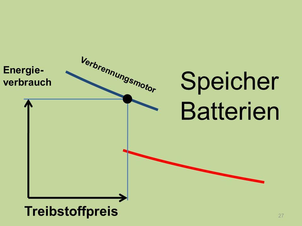 27 Energie- verbrauch Treibstoffpreis Verbrennungsmotor Speicher Batterien