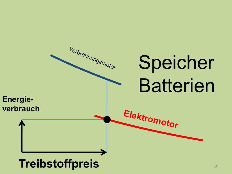 28 Energie- verbrauch Treibstoffpreis Verbrennungsmotor Elektromotor Speicher Batterien