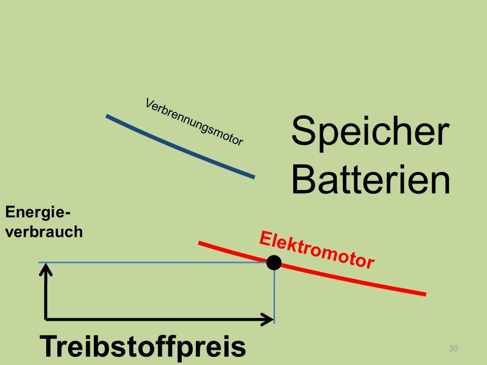 30 Energie- verbrauch Treibstoffpreis Verbrennungsmotor Elektromotor Speicher Batterien