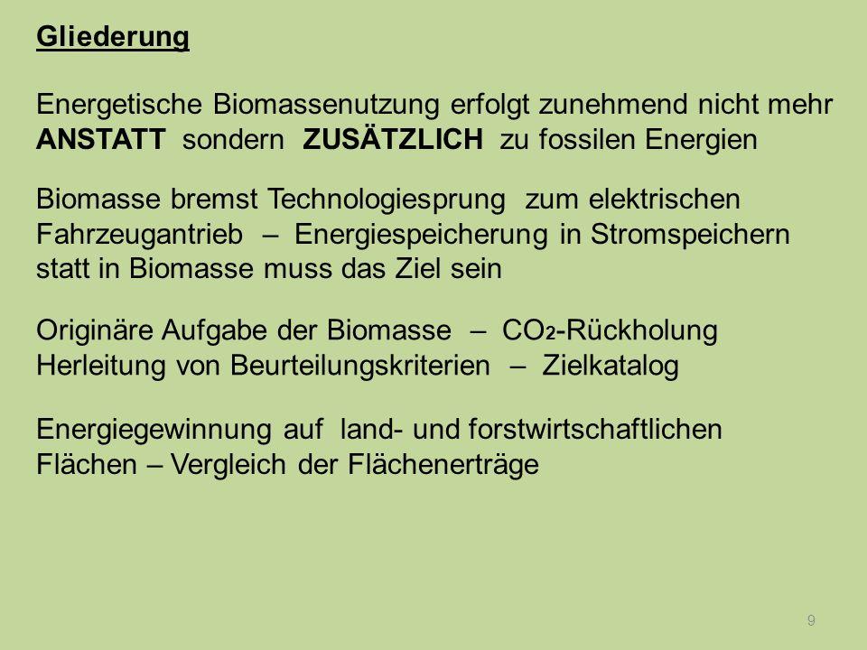 10 Originäre Aufgabe der Biomasse – CO 2 -Rückholung Herleitung von Beurteilungskriterien – Zielkatalog Energiegewinnung auf land- und forstwirtschaftlichen Flächen – Vergleich der Flächenerträge 100 Prozent Erneuerbare Energien auch ohne energetische Nutzung der Biomasse möglich.