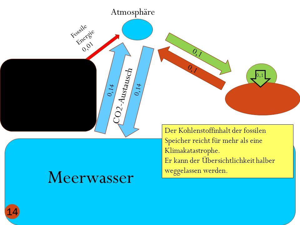 Atmosphäre Meerwasser 0,1 0,14 CO2-Austausch 14 Der Kohlenstoffinhalt der fossilen Speicher reicht für mehr als eine Klimakatastrophe. Er kann der Übe