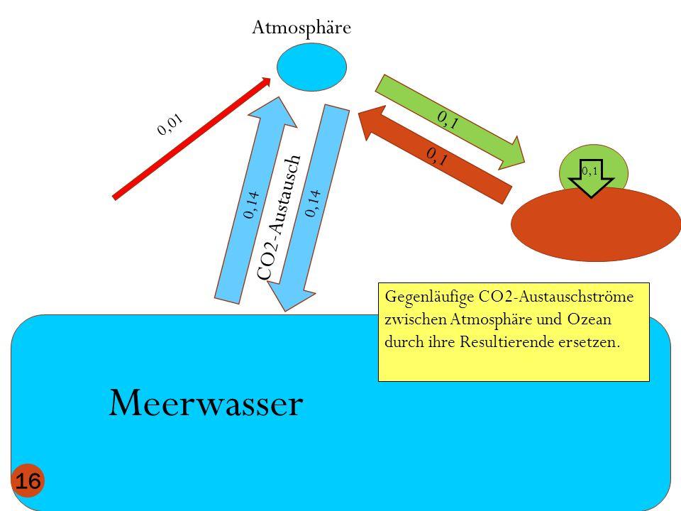 Atmosphäre Meerwasser 0,1 0,14 CO2-Austausch 16 0,1 0,01 Gegenläufige CO2-Austauschströme zwischen Atmosphäre und Ozean durch ihre Resultierende erset
