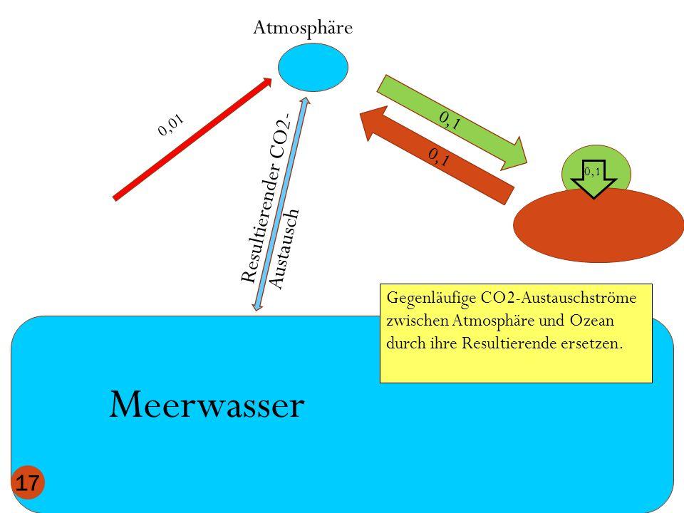 Atmosphäre Meerwasser 0,1 17 0,1 Gegenläufige CO2-Austauschströme zwischen Atmosphäre und Ozean durch ihre Resultierende ersetzen. Resultierender CO2-