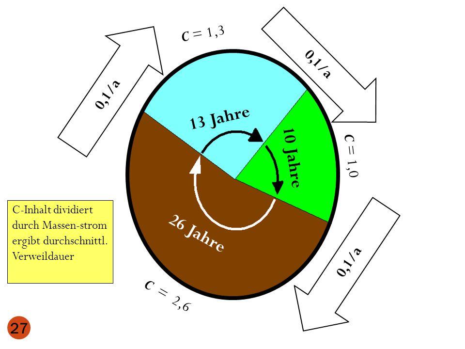 0,1/a 13 Jahre 26 Jahre 10 Jahre 0,1/a 27 C = 1,3 C = 2,6 C = 1,0 0,1/a C-Inhalt dividiert durch Massen-strom ergibt durchschnittl. Verweildauer