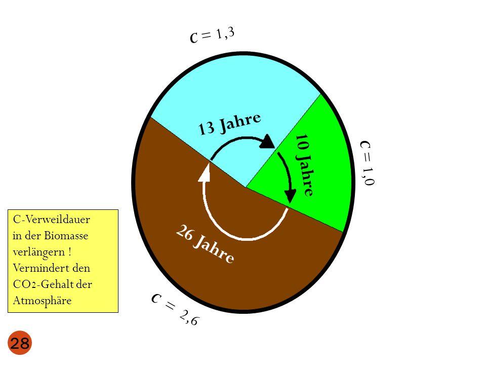 13 Jahre 26 Jahre 28 C = 1,3 C = 2,6 C-Verweildauer in der Biomasse verlängern ! Vermindert den CO 2 -Gehalt der Atmosphäre C = 1,0 10 Jahre