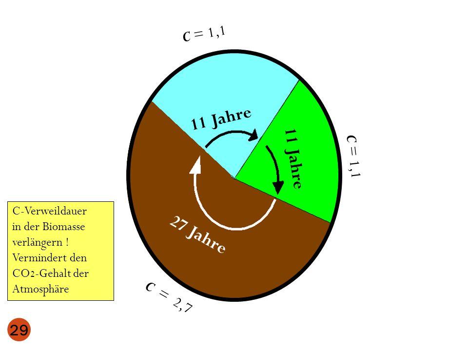 C-Verweildauer in der Biomasse verlängern ! Vermindert den CO 2 -Gehalt der Atmosphäre 11 Jahre 29 27 Jahre 11 Jahre C = 1,1 C = 2,7