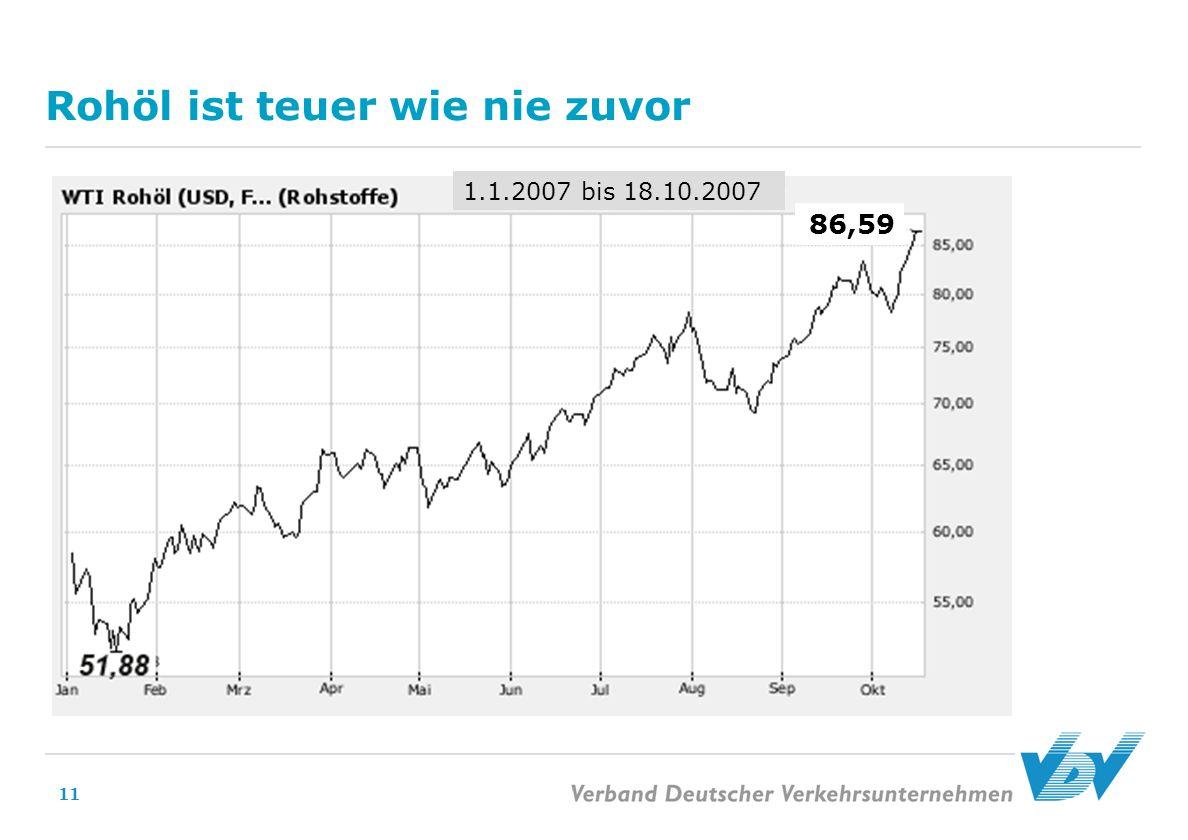 11 Rohöl ist teuer wie nie zuvor 1.1.2007 bis 18.10.2007 86,59