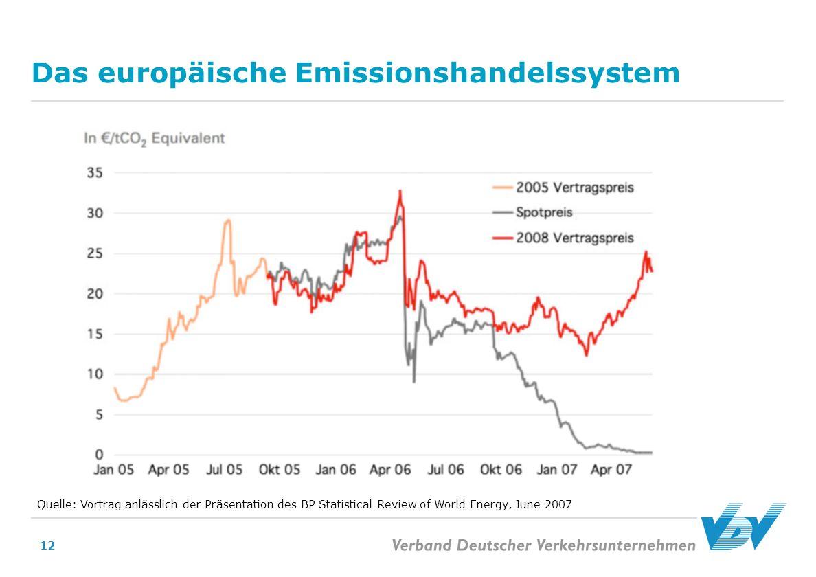 12 Das europäische Emissionshandelssystem Quelle: Vortrag anlässlich der Präsentation des BP Statistical Review of World Energy, June 2007