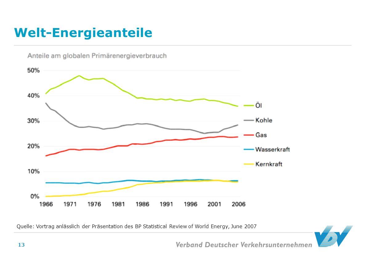 13 Welt-Energieanteile Quelle: Vortrag anlässlich der Präsentation des BP Statistical Review of World Energy, June 2007