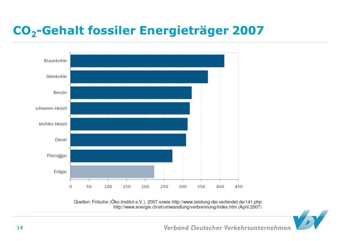 14 CO 2 -Gehalt fossiler Energieträger 2007