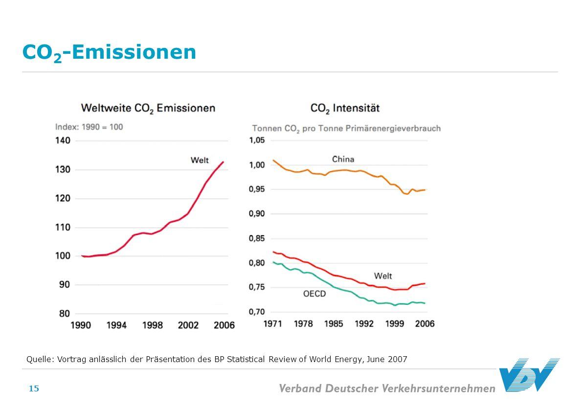 15 CO 2 -Emissionen Quelle: Vortrag anlässlich der Präsentation des BP Statistical Review of World Energy, June 2007