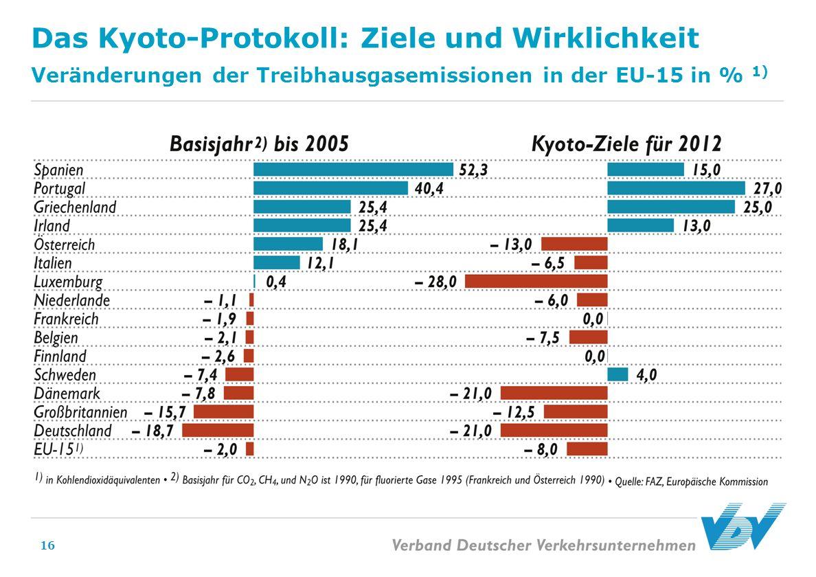 16 Das Kyoto-Protokoll: Ziele und Wirklichkeit Veränderungen der Treibhausgasemissionen in der EU-15 in % 1)