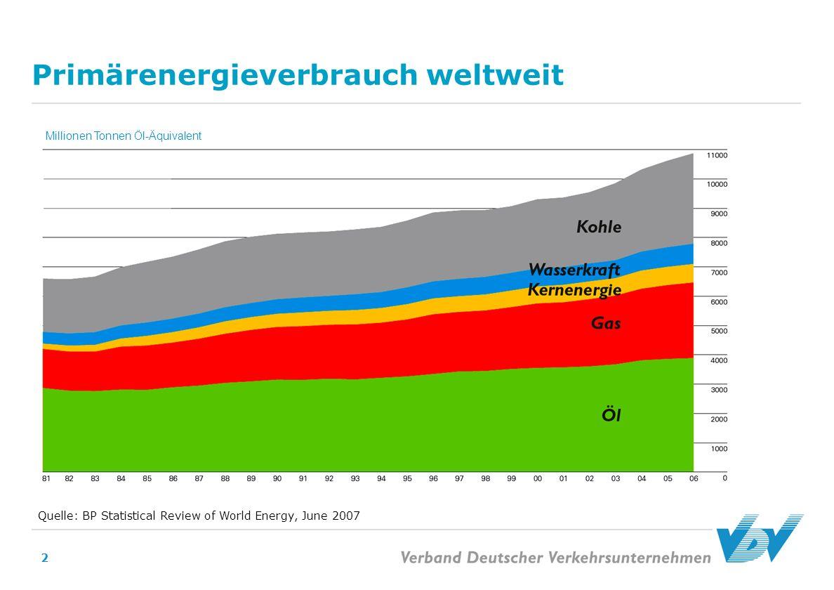 2 Primärenergieverbrauch weltweit Quelle: BP Statistical Review of World Energy, June 2007 Millionen Tonnen Öl-Äquivalent