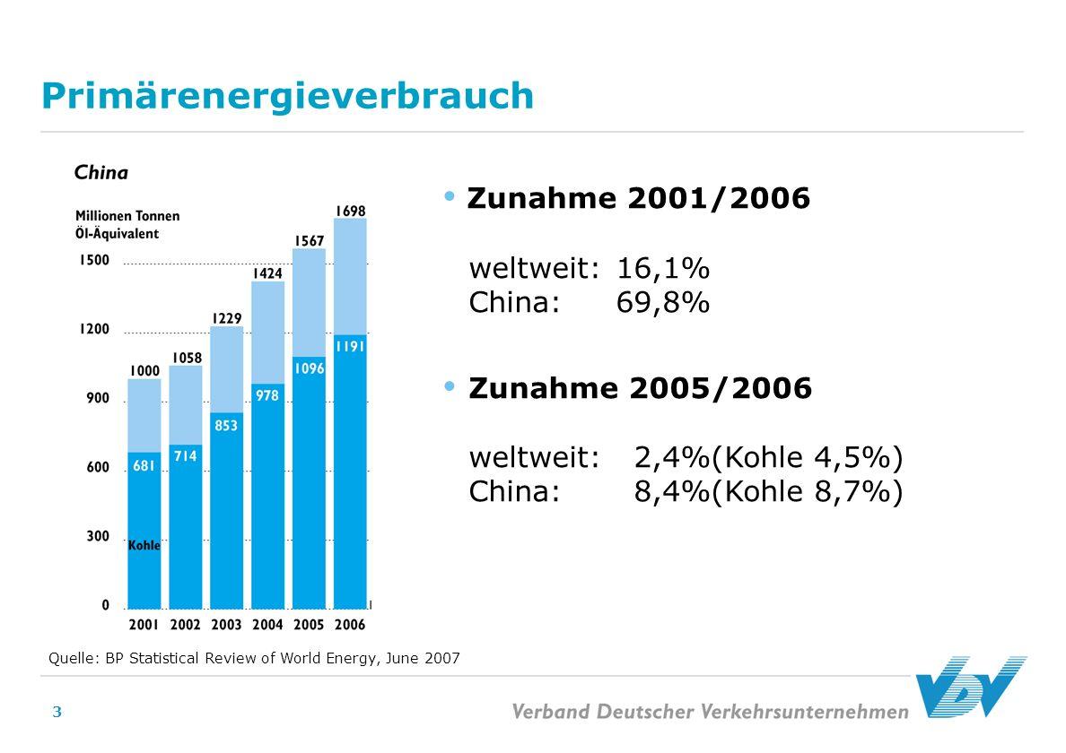 3 Primärenergieverbrauch Quelle: BP Statistical Review of World Energy, June 2007 Zunahme 2001/2006 weltweit: 16,1% China: 69,8% Zunahme 2005/2006 wel