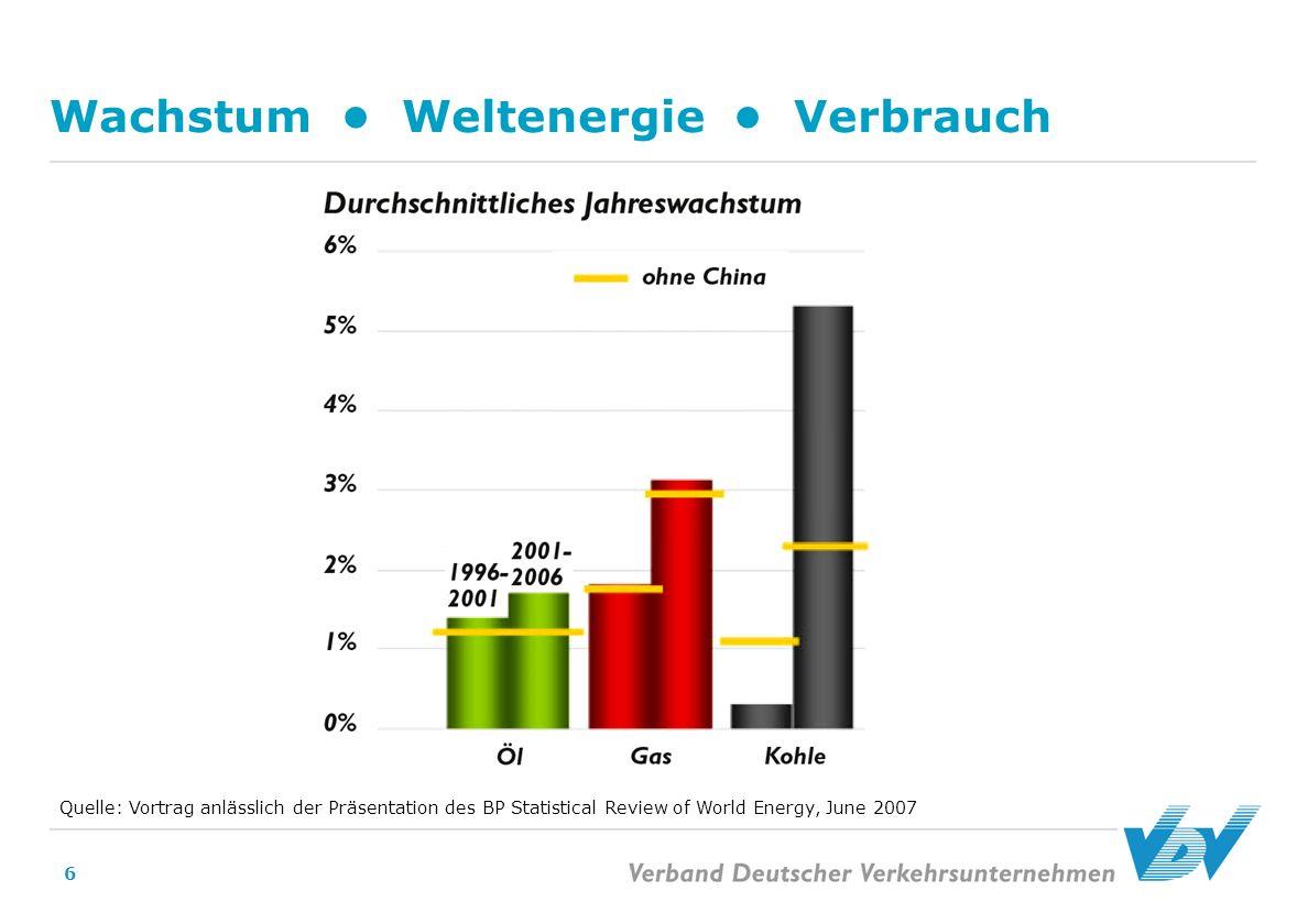 6 Wachstum Weltenergie Verbrauch Quelle: Vortrag anlässlich der Präsentation des BP Statistical Review of World Energy, June 2007
