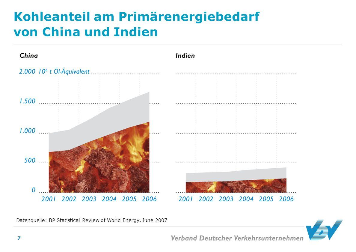 7 Kohleanteil am Primärenergiebedarf von China und Indien Datenquelle: BP Statistical Review of World Energy, June 2007