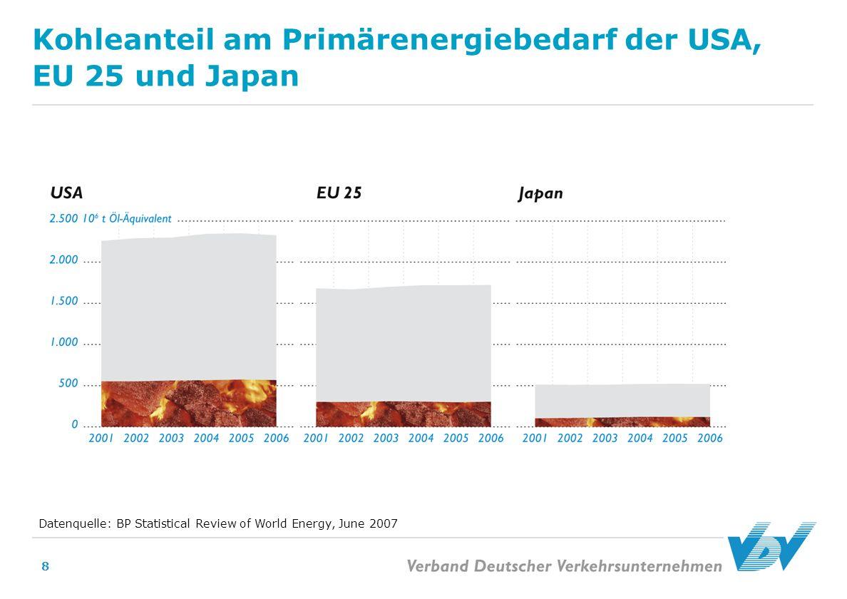 8 Kohleanteil am Primärenergiebedarf der USA, EU 25 und Japan Datenquelle: BP Statistical Review of World Energy, June 2007