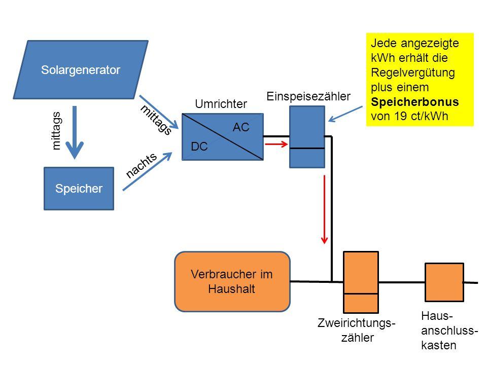 Speicher DC AC Solargenerator mittags nachts mittags Umrichter Verbraucher im Haushalt Zweirichtungs- zähler Jede angezeigte kWh erhält die Regelvergütung plus einem Speicherbonus von 19 ct/kWh Einspeisezähler Haus- anschluss- kasten