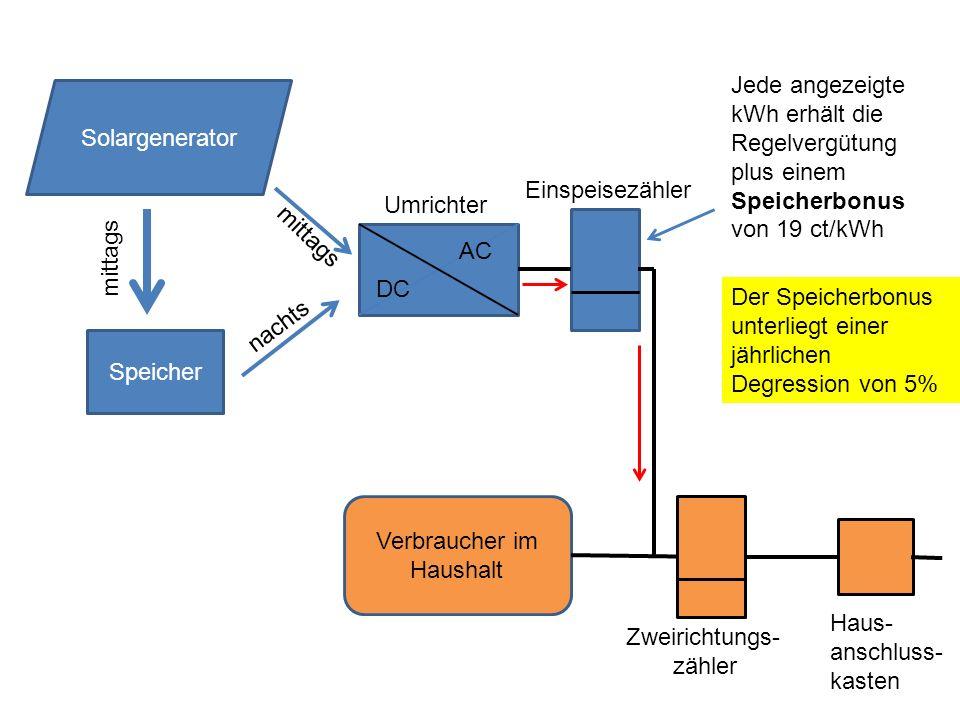 Speicher DC AC Solargenerator mittags nachts mittags Umrichter Verbraucher im Haushalt Zweirichtungs- zähler Jede angezeigte kWh erhält die Regelvergütung plus einem Speicherbonus von 19 ct/kWh Einspeisezähler Der Speicherbonus unterliegt einer jährlichen Degression von 5% Haus- anschluss- kasten