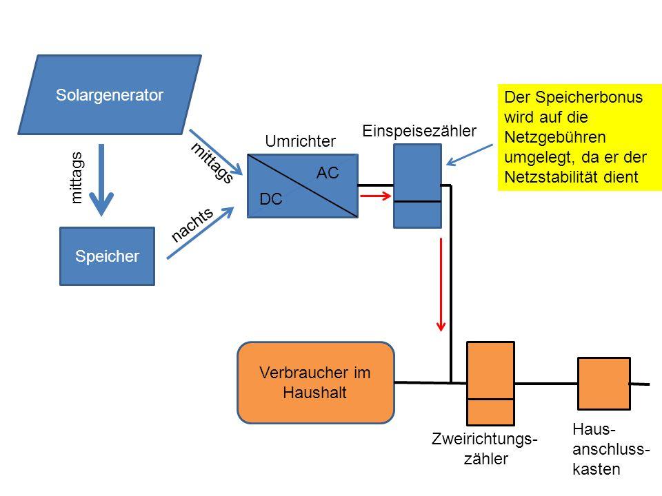Speicher DC AC Solargenerator mittags nachts mittags Umrichter Verbraucher im Haushalt Zweirichtungs- zähler Einspeisezähler Der Speicherbonus wird auf die Netzgebühren umgelegt, da er der Netzstabilität dient Haus- anschluss- kasten