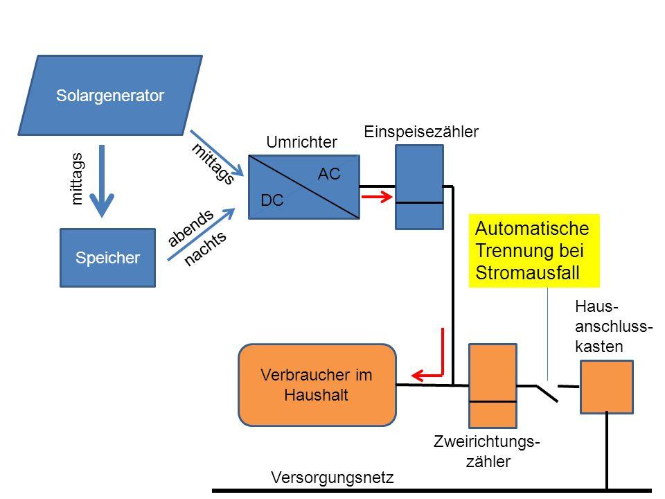 Speicher DC AC Solargenerator mittags nachts mittags Umrichter Verbraucher im Haushalt Zweirichtungs- zähler Automatische Trennung bei Stromausfall abends Einspeisezähler Versorgungsnetz Haus- anschluss- kasten