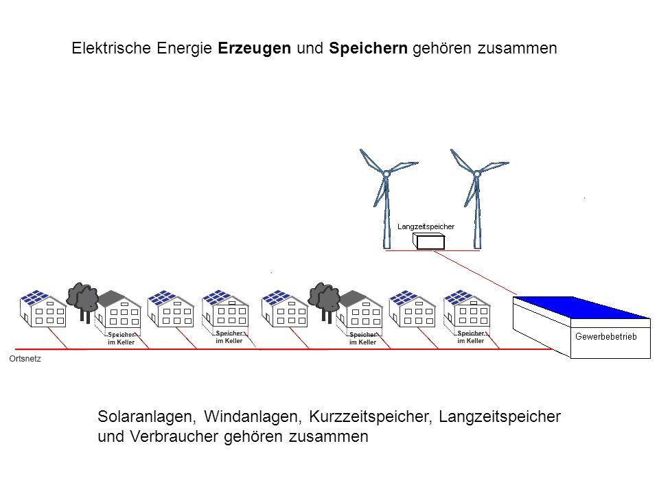 Elektrische Energie Erzeugen und Speichern gehören zusammen Solaranlagen, Windanlagen, Kurzzeitspeicher, Langzeitspeicher und Verbraucher gehören zusa