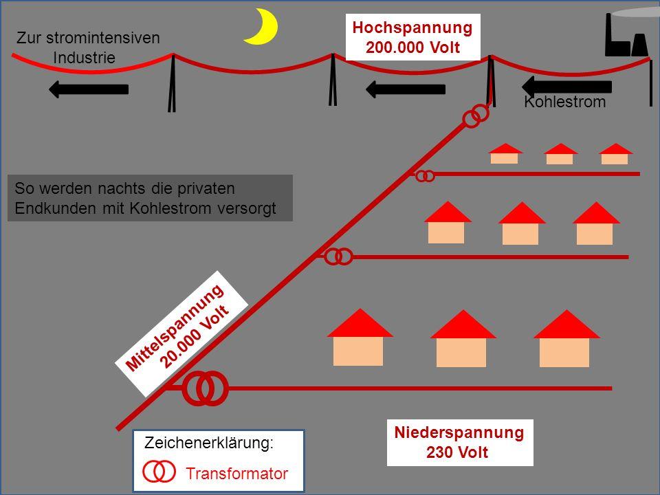 Mittelspannung 20.000 Volt Hochspannung 200.000 Volt Kohlestrom So werden nachts die privaten Endkunden mit Kohlestrom versorgt Niederspannung 230 Vol