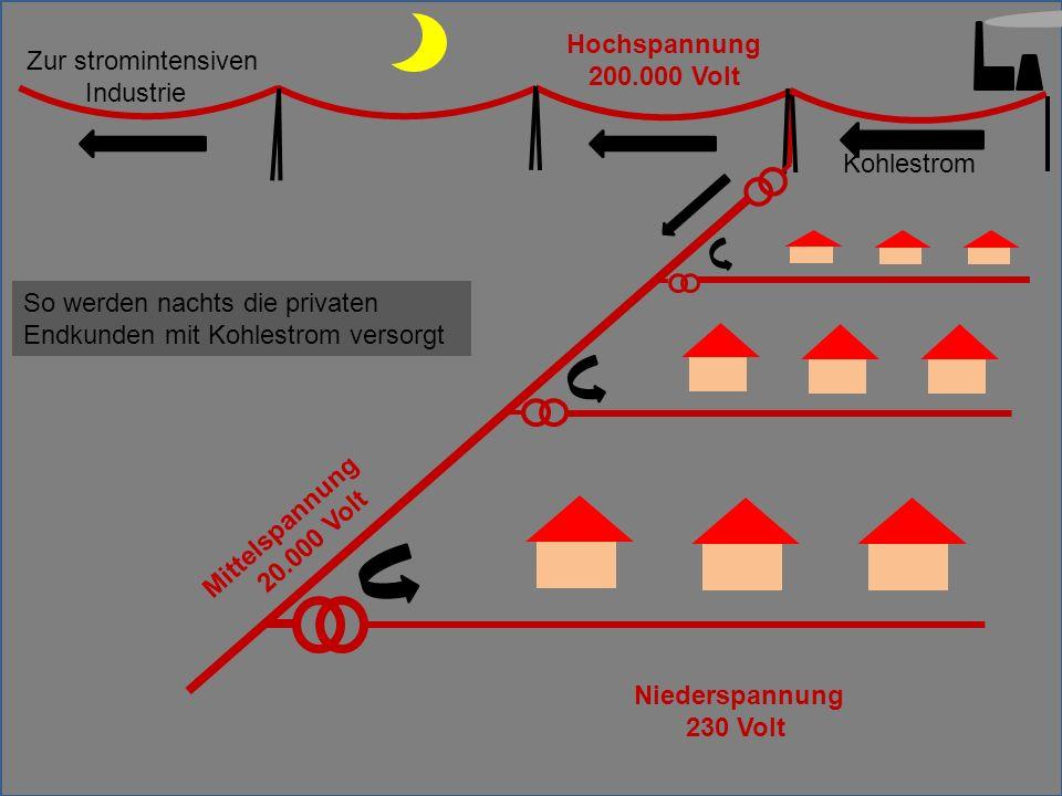 Mittelspannung 20.000 Volt Hochspannung 200.000 Volt Kohlestrom So werden nachts die privaten Endkunden mit Kohlestrom versorgt Niederspannung 230 Volt Zur stromintensiven Industrie