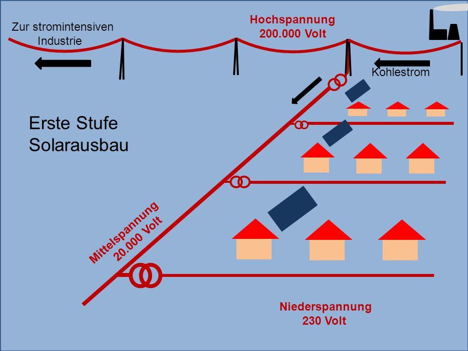 Mittelspannung 20.000 Volt Hochspannung 200.000 Volt Kohlestrom Niederspannung 230 Volt Erste Stufe Solarausbau Zur stromintensiven Industrie