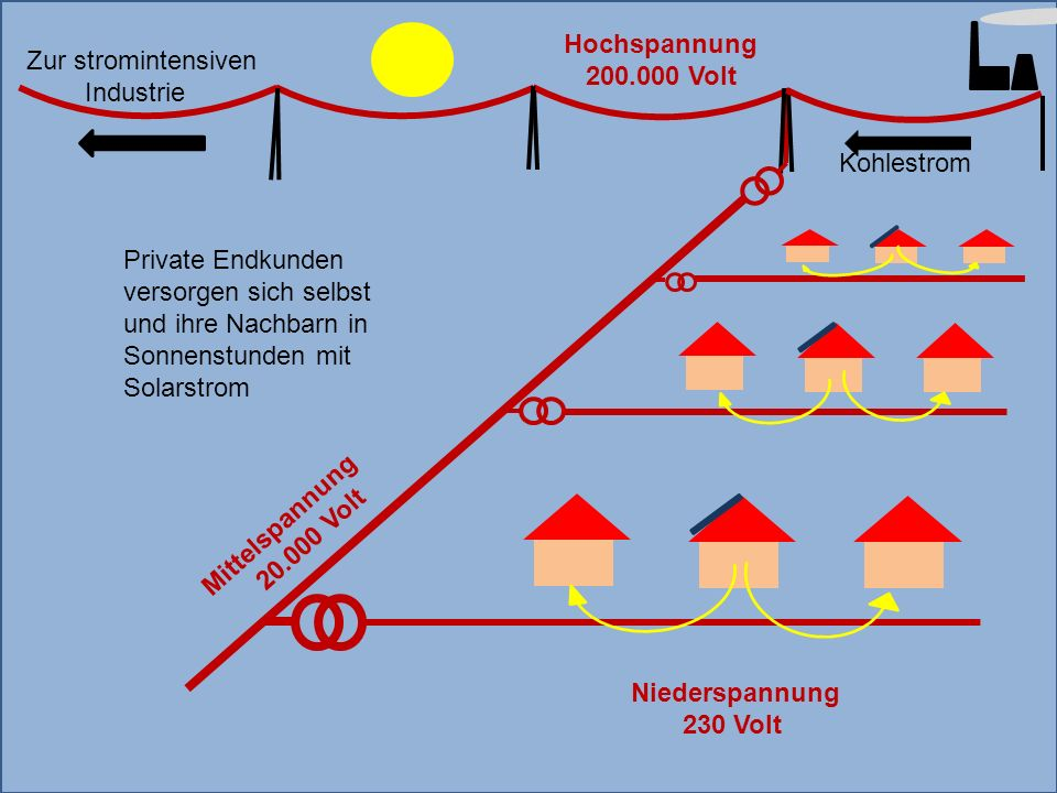 Mittelspannung 20.000 Volt Hochspannung 200.000 Volt Kohlestrom Niederspannung 230 Volt Private Endkunden versorgen sich selbst und ihre Nachbarn in Sonnenstunden mit Solarstrom Zur stromintensiven Industrie
