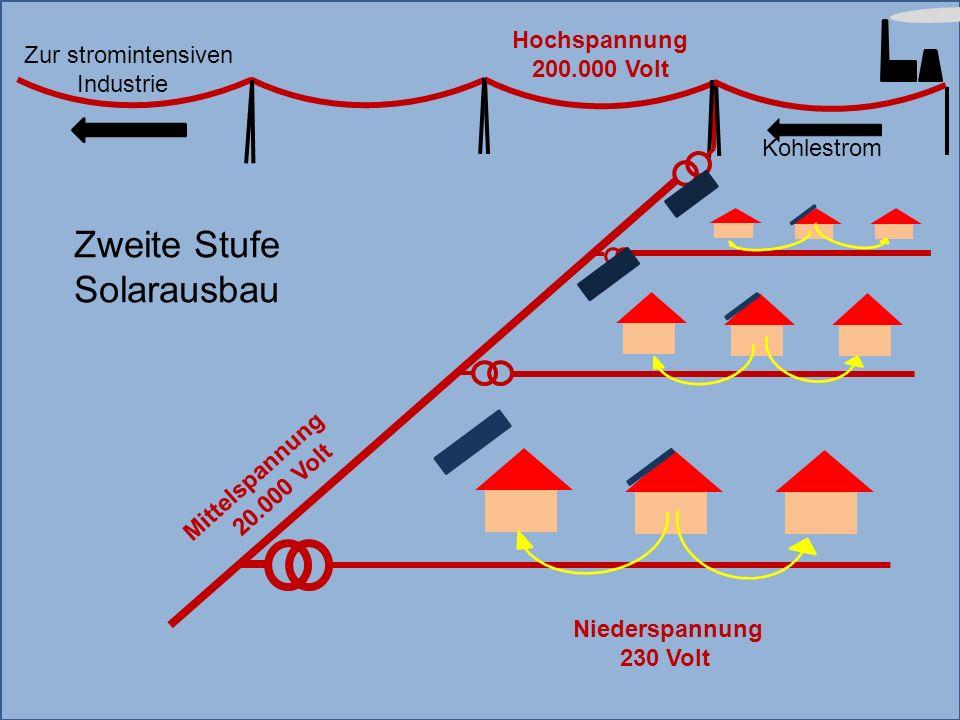 Mittelspannung 20.000 Volt Hochspannung 200.000 Volt Kohlestrom Niederspannung 230 Volt Zweite Stufe Solarausbau Zur stromintensiven Industrie