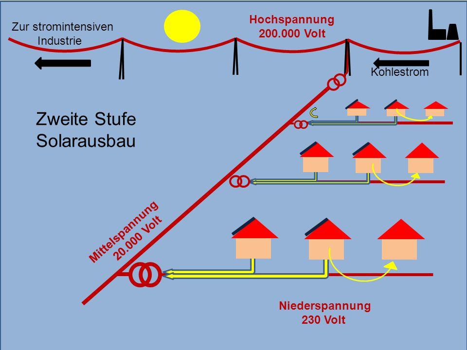 Mittelspannung 20.000 Volt Kohlestrom Hochspannung 200.000 Volt Niederspannung 230 Volt Zweite Stufe Solarausbau Zur stromintensiven Industrie