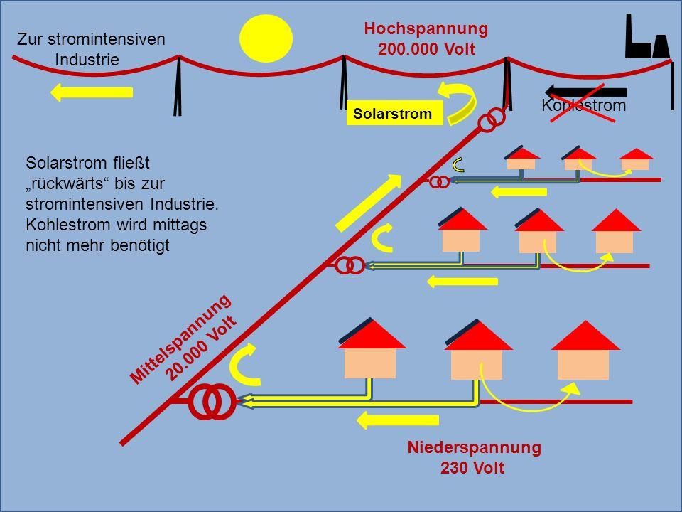 Mittelspannung 20.000 Volt Zur stromintensiven Industrie Solarstrom Kohlestrom Hochspannung 200.000 Volt Niederspannung 230 Volt Solarstrom fließt rückwärts bis zur stromintensiven Industrie.