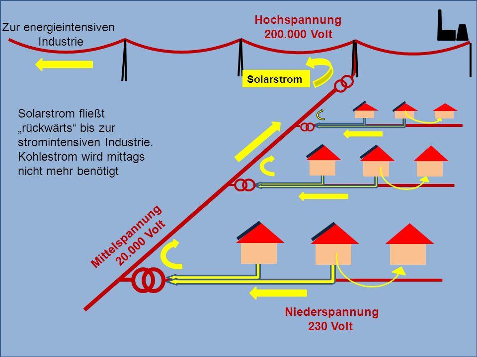 Mittelspannung 20.000 Volt Zur energieintensiven Industrie Solarstrom Hochspannung 200.000 Volt Niederspannung 230 Volt Solarstrom fließt rückwärts bis zur stromintensiven Industrie.