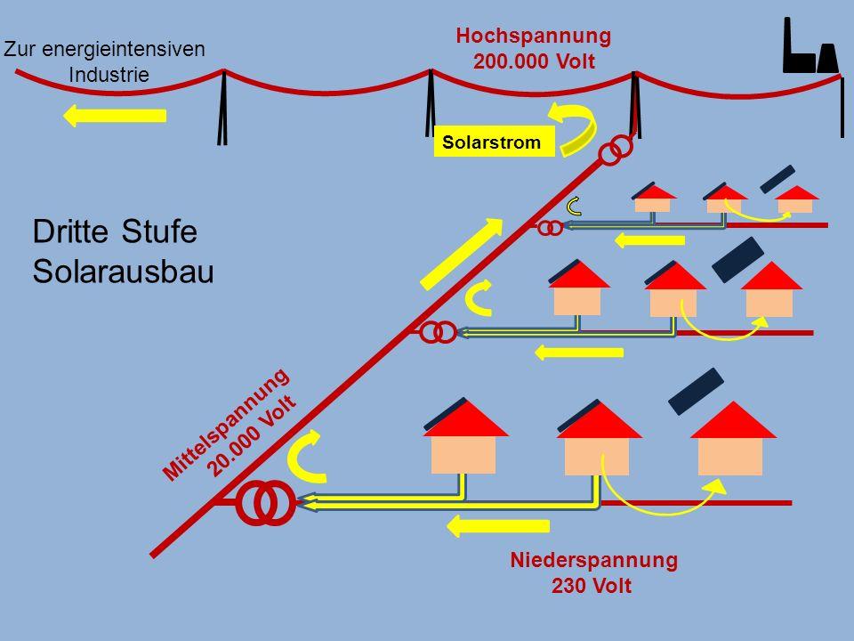Mittelspannung 20.000 Volt Zur energieintensiven Industrie Solarstrom Hochspannung 200.000 Volt Niederspannung 230 Volt Dritte Stufe Solarausbau