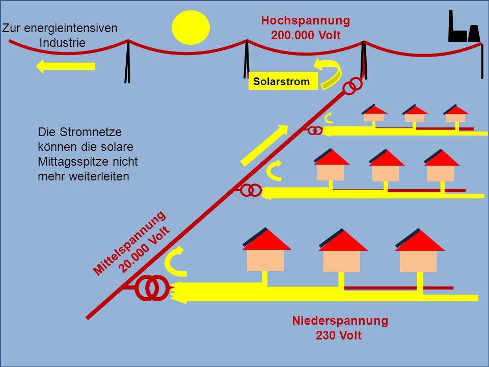 Mittelspannung 20.000 Volt Zur energieintensiven Industrie Solarstrom Hochspannung 200.000 Volt Niederspannung 230 Volt Die Stromnetze können die solare Mittagsspitze nicht mehr weiterleiten