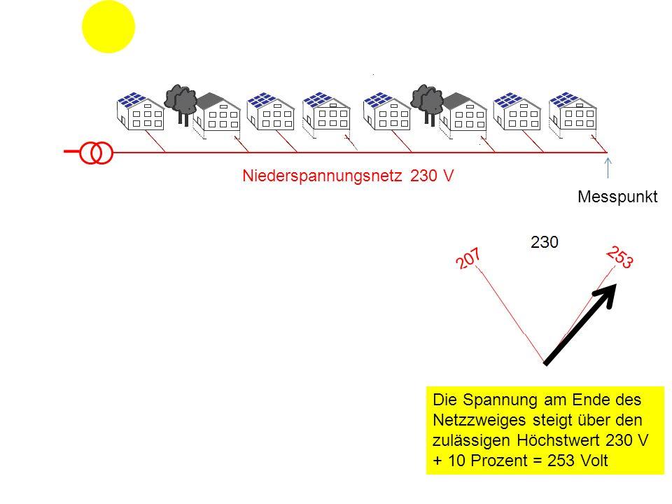 Niederspannungsnetz 230 V Die Spannung am Ende des Netzzweiges steigt über den zulässigen Höchstwert 230 V + 10 Prozent = 253 Volt Messpunkt