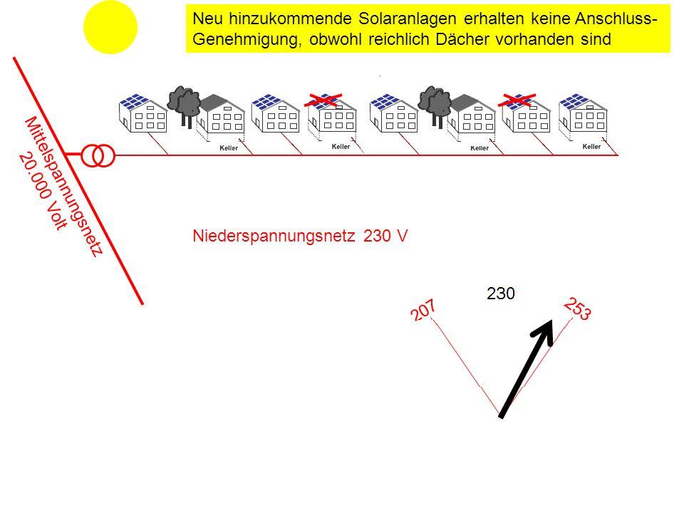 Niederspannungsnetz 230 V Neu hinzukommende Solaranlagen erhalten keine Anschluss- Genehmigung, obwohl reichlich Dächer vorhanden sind Mittelspannungsnetz 20.000 Volt