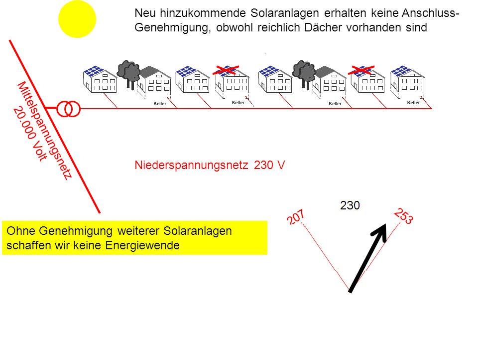 Niederspannungsnetz 230 V Neu hinzukommende Solaranlagen erhalten keine Anschluss- Genehmigung, obwohl reichlich Dächer vorhanden sind Mittelspannungsnetz 20.000 Volt Ohne Genehmigung weiterer Solaranlagen schaffen wir keine Energiewende