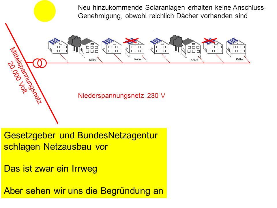 Niederspannungsnetz 230 V Neu hinzukommende Solaranlagen erhalten keine Anschluss- Genehmigung, obwohl reichlich Dächer vorhanden sind Mittelspannungsnetz 20.000 Volt Gesetzgeber und BundesNetzagentur schlagen Netzausbau vor Das ist zwar ein Irrweg Aber sehen wir uns die Begründung an
