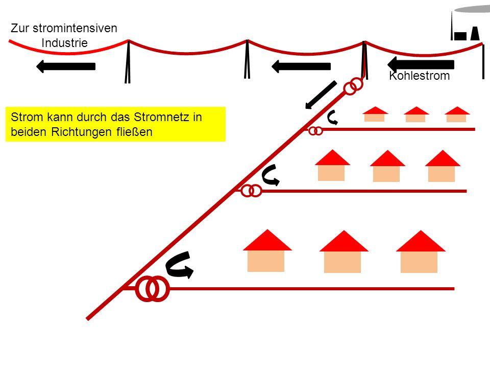 Kohlestrom Zur stromintensiven Industrie Strom kann durch das Stromnetz in beiden Richtungen fließen