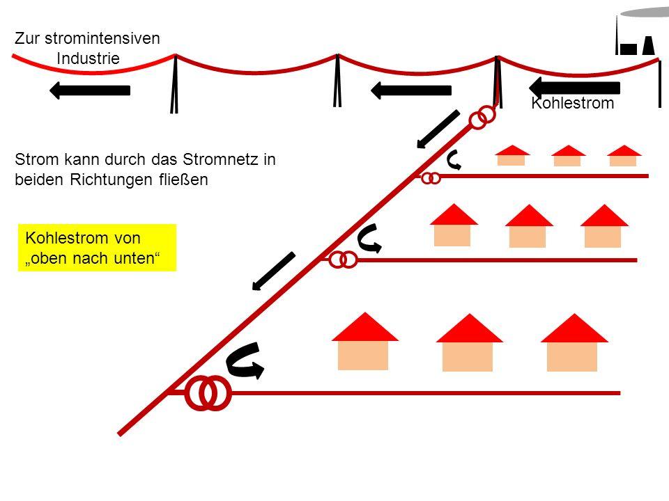 Kohlestrom Zur stromintensiven Industrie Strom kann durch das Stromnetz in beiden Richtungen fließen Kohlestrom von oben nach unten