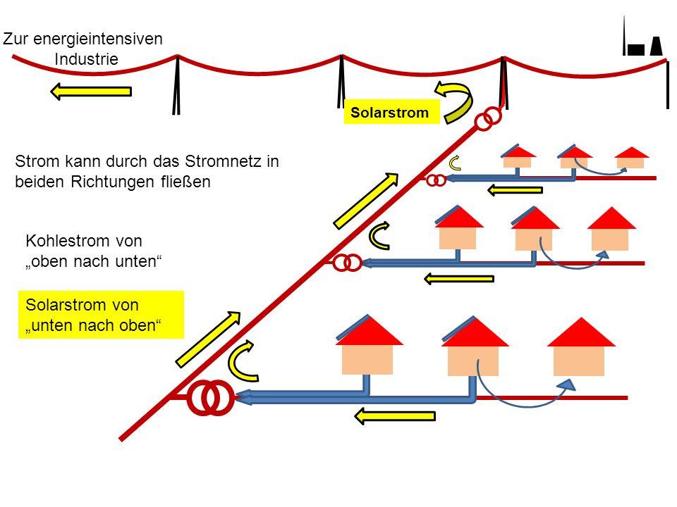 Zur energieintensiven Industrie Solarstrom Strom kann durch das Stromnetz in beiden Richtungen fließen Kohlestrom von oben nach unten Solarstrom von unten nach oben