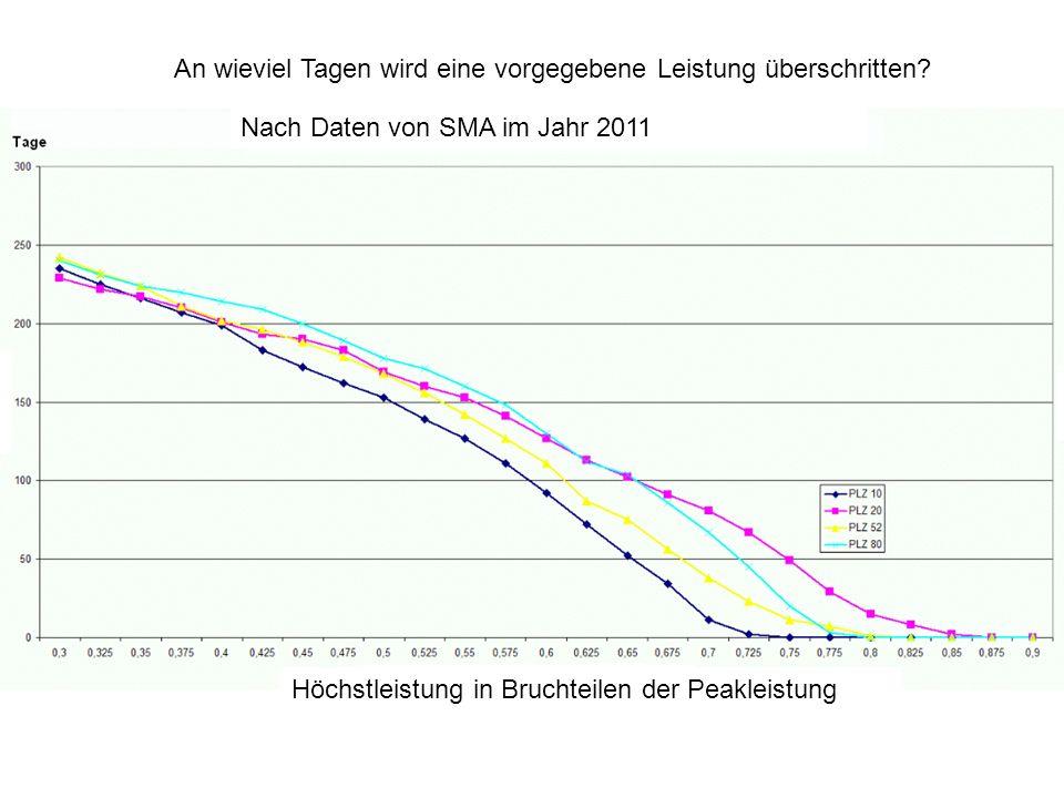 An wieviel Tagen wird eine vorgegebene Leistung überschritten? Nach Daten von SMA im Jahr 2011 Höchstleistung in Bruchteilen der Peakleistung