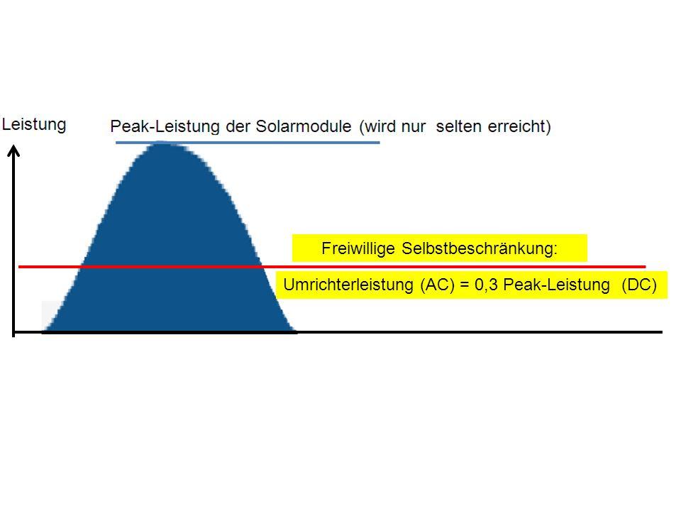 Umrichterleistung (AC) = 0,3 Peak-Leistung (DC) Freiwillige Selbstbeschränkung: