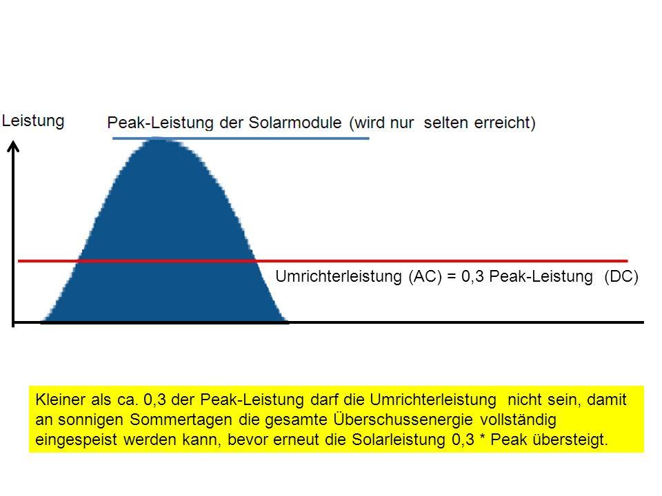 Umrichterleistung (AC) = 0,3 Peak-Leistung (DC) Kleiner als ca. 0,3 der Peak-Leistung darf die Umrichterleistung nicht sein, damit an sonnigen Sommert