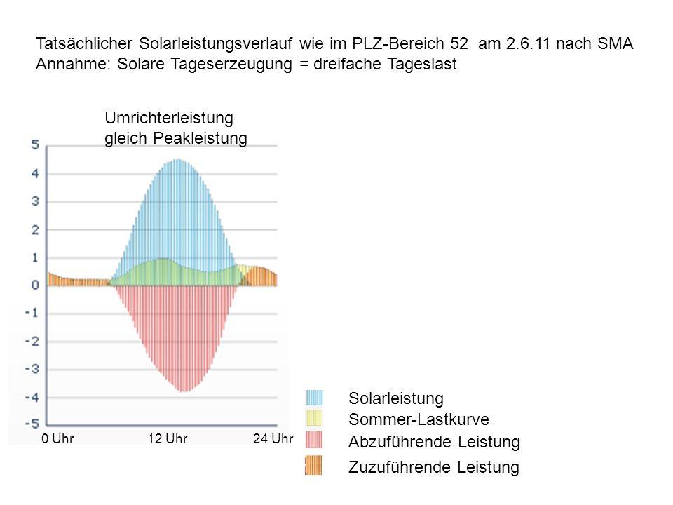 Tatsächlicher Solarleistungsverlauf wie im PLZ-Bereich 52 am 2.6.11 nach SMA Annahme: Solare Tageserzeugung = dreifache Tageslast Solarleistung Sommer