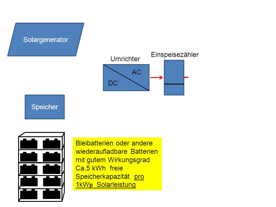 Speicher DC AC Solargenerator Umrichter Einspeisezähler Bleibatterien oder andere wiederaufladbare Batterien mit gutem Wirkungsgrad Ca.5 kWh freie Speicherkapazität pro 1kW p Solarleistung