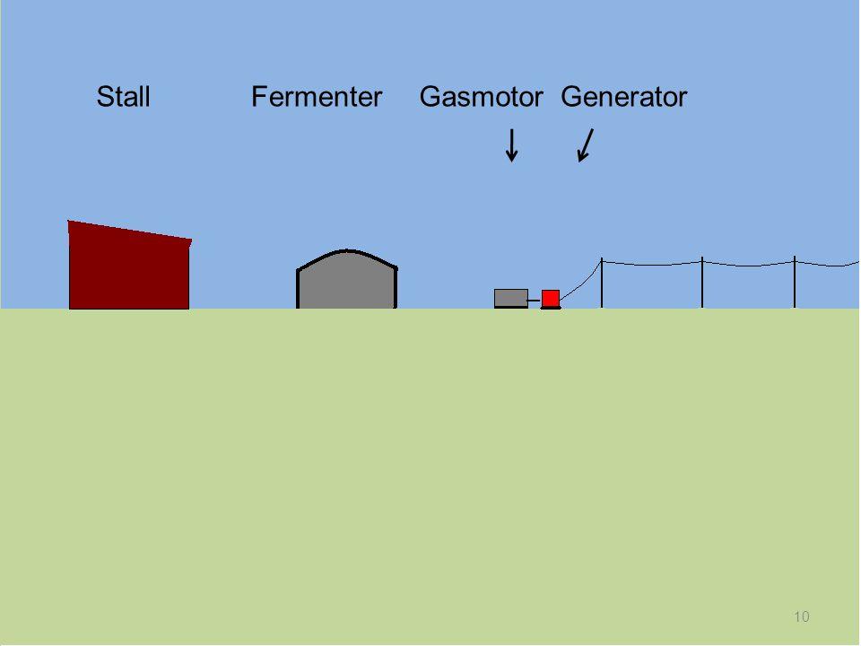 10 StallFermenterGasmotor _ Generator
